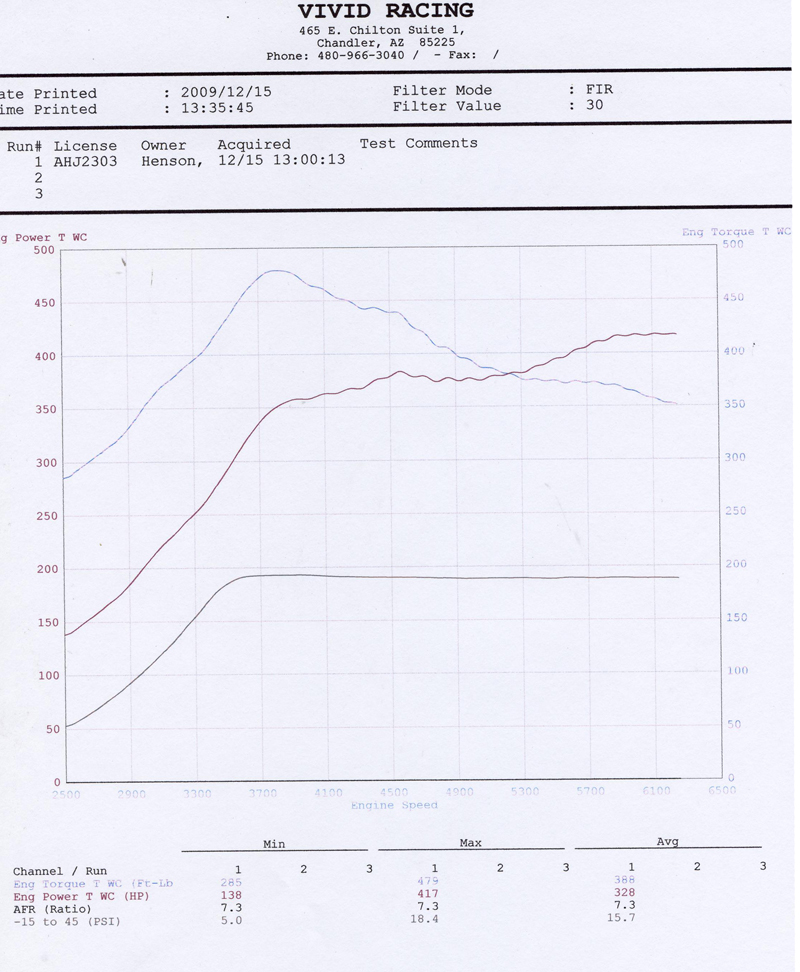 "<p>Porsche 996 Turbo ECU Flash stock Exhaust</p><br /><div class=""wdm_img_popup"" >Share this:<br /><a title=""Facebook"" href=""http://www.facebook.com/sharer.php?m2w&s=100&p[title]=scan10303&p[summary]=scan10303 Porsche+996+Turbo+ECU+Flash+stock+Exhaust&p[url]=http://www.vrtuned.com/wp-content/gallery/dyno-sheets/scan10303.jpg&p[images][0]=http%3A%2F%2Fwww.vrtuned.com%2Ftuning%2Fwp-content%2Fgallery%2Fdyno-sheets%2Fscan10303.jpg"" target=""_blank""><img src=""http://www.vrtuned.com/wp-content/plugins/sharemygallery/images/facebook_share.jpg"" alt=""fshare""></a><a title=""Twitter"" href=""http://twitter.com/share?url=http://www.vrtuned.com/wp-content/gallery/dyno-sheets/scan10303.jpg&text=scan10303+Porsche+996+Turbo+ECU+Flash+stock+Exhaust+"" target=""_blank""><img src=""http://www.vrtuned.com/wp-content/plugins/sharemygallery/images/twitter_share.png"" alt=""tweet""></a><a title=""Google Plus"" href=""https://plus.google.com/share?url=http://www.vrtuned.com/wp-content/gallery/dyno-sheets/scan10303.jpg"" target=""_blank""><img src=""http://www.vrtuned.com/wp-content/plugins/sharemygallery/images/google_share.png"" alt=""gplus""></a><a title=""Pinterest"" href=""http://pinterest.com/pin/create/button/?url=http://www.vrtuned.com/wp-content/gallery/dyno-sheets/scan10303.jpg&media=http://www.vrtuned.com/wp-content/gallery/dyno-sheets/scan10303.jpg&description=scan10303Porsche+996+Turbo+ECU+Flash+stock+Exhaust"" target=""_blank""><img src=""http://www.vrtuned.com/wp-content/plugins/sharemygallery/images/pinterest_share.png"" alt=""pin""></a><a class=""wdm_smg_email_image"" title=""Email"" href=""#"" onclick=""wdm_smg_send_email_172();""><img src=""http://www.vrtuned.com/wp-content/plugins/sharemygallery/images/email-icon.png"" alt=""email""></a><div class=""wdm_smg_load_image_172"" style=""display:none;padding:2px;""> 		Sending <img src=""http://www.vrtuned.com/wp-content/plugins/sharemygallery/images/ajax-loader-small.gif"" alt=""Sending...""> 		</div> 		<div class=""wdm_smg_sent_image_172"" style=""display:none;padding:2px;""> Thank you for sharing the gallery image </div> 		<script type=""text/javascript""> 		function wdm_smg_send_email_172() 				{ 					var site_name = ""VR Tuned""; 					var img_url = ""http://www.vrtuned.com/wp-content/gallery/dyno-sheets/scan10303.jpg""; 					var img_path = ""/var/www/vhosts/vrtuned.com/htdocs/tuning/wp-content/gallery/dyno-sheets/scan10303.jpg""; 					var img_name = ""scan10303.jpg""; 					var email_from = ""tuning@vividracing.com""; 					var email_sub = ""Check out this from VRTuned.com""; 					var email_before = ""View image by clicking the link:""; 					var email_after = ""This link has been shared from <a href=\\\\\\\\\\\\\\\\\\\\\\\\\\\\\\\""http://www.vrtuned.com\\\\\\\\\\\\\\\\\\\\\\\\\\\\\\\"">VR Tuned</a>""; 					var email_ack = ""Thank you for sharing the gallery image"";  					var email=prompt(""Send to email address:"","""");  					if (email!=null && email!="""") 					{ 						jQuery.ajax( 							{ 								url:""http://www.vrtuned.com/wp-content/plugins/sharemygallery/smg_email_image.php"", 								cache: false, 								data:{ 									""image_name"":img_name, 									""image_path"":img_path, 									""smg_site"":site_name, 									""smg_image"":img_url, 									""smg_email"":email, 									""smg_email_from"":email_from, 									""smg_email_sub"":email_sub, 									""smg_email_before"":email_before, 									""smg_email_after"":email_after, 									""smg_email_ack"":email_ack 								}, 								type:""POST"", 								beforeSend: function(){ 								jQuery.blockUI({ css: {  								padding: ""10px"",  								backgroundColor: ""#999"",  								""-webkit-border-radius"": ""5px"",  								""border-radius"": ""5px"",   								color: ""#fff"", 								width:""15%"", 								left:""42%"" 								}, 								message: ""<div class=\""gal_img_sending_stat\"" style=\""font-weight:bold;\"">Sending...<br /><br /><img src=\""http://www.vrtuned.com/wp-content/plugins/sharemygallery/images/ajax-loader.gif\"" alt=\""Sending...\"" /></div>""}); 								jQuery("".wdm_smg_load_image_172"").show(); 								 }, 								 complete: function(){ 								 jQuery.unblockUI(); 								 jQuery("".wdm_smg_load_image_172"").hide(); 								}, 								success: function(data){ 								apprise(data); 								 } 							} 							); 					} 				} 		</script></div>"