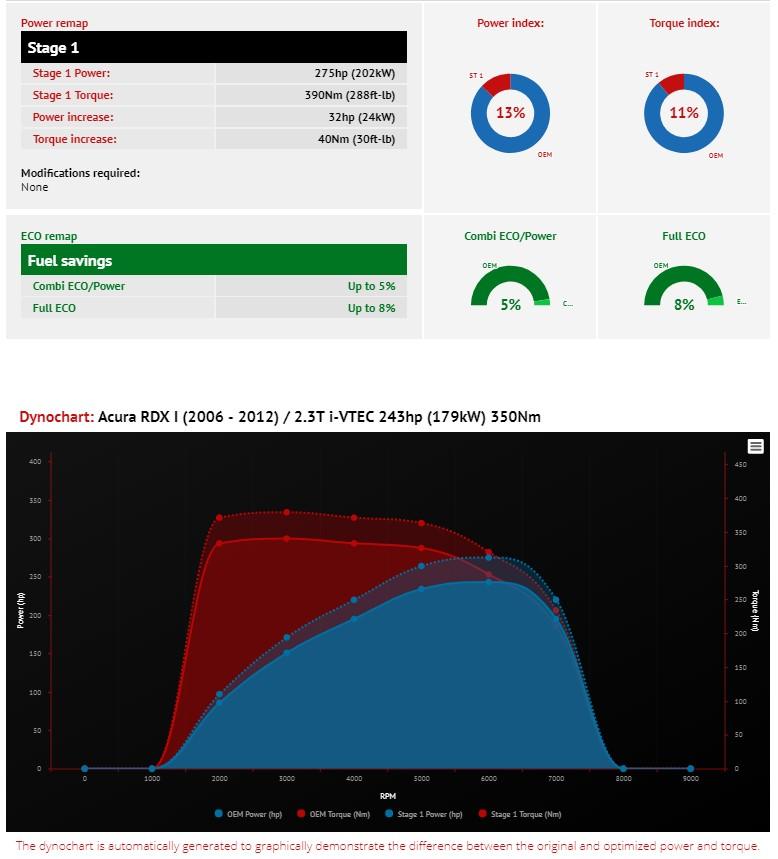 VR Tuned ECU Flash Tune Acura RDX 2.3L I-VTEC 243HP 2006-2012